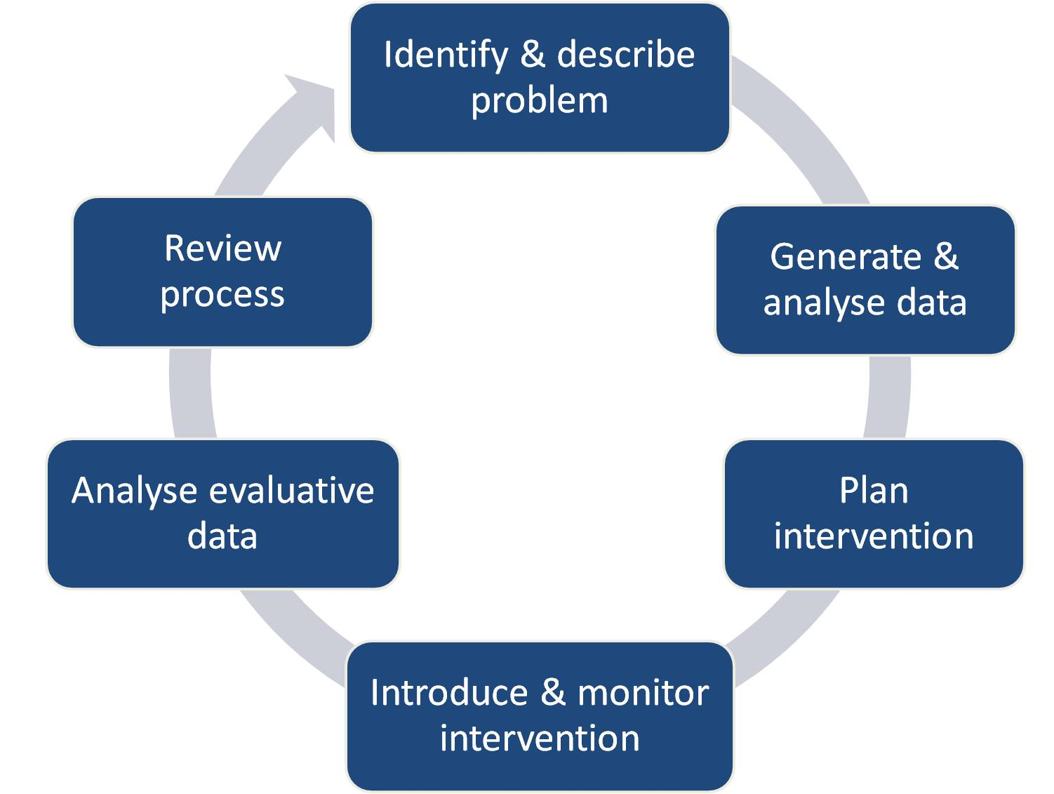 action research Systemic practice and action research (spar) is dedicated to critical systems thinking and its applications and building an understanding of the complexities of.