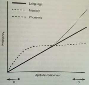 Figure 1. Components of Language Learning Aptitude (Skehan 1998: 217)